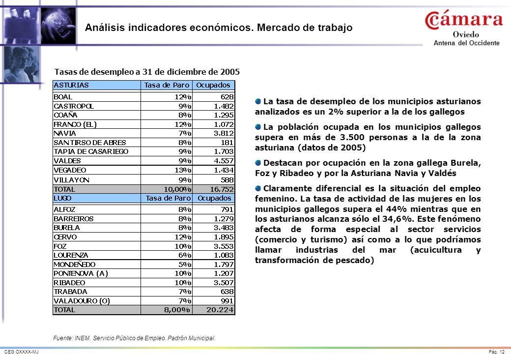 Análisis indicadores económicos. Mercado de trabajo
