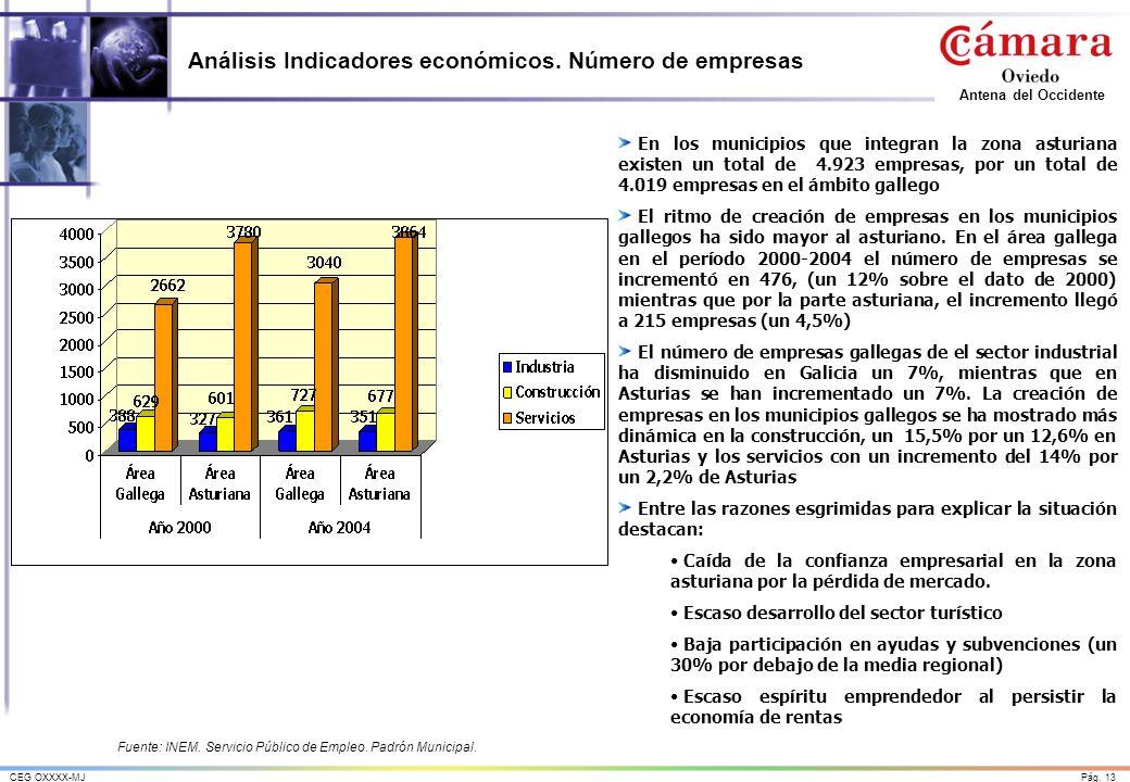 Análisis Indicadores económicos. Número de empresas