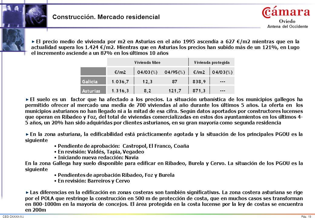 Construcción. Mercado residencial