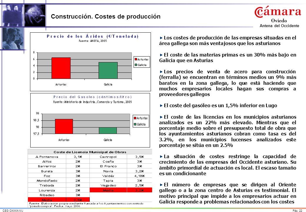 Construcción. Costes de producción