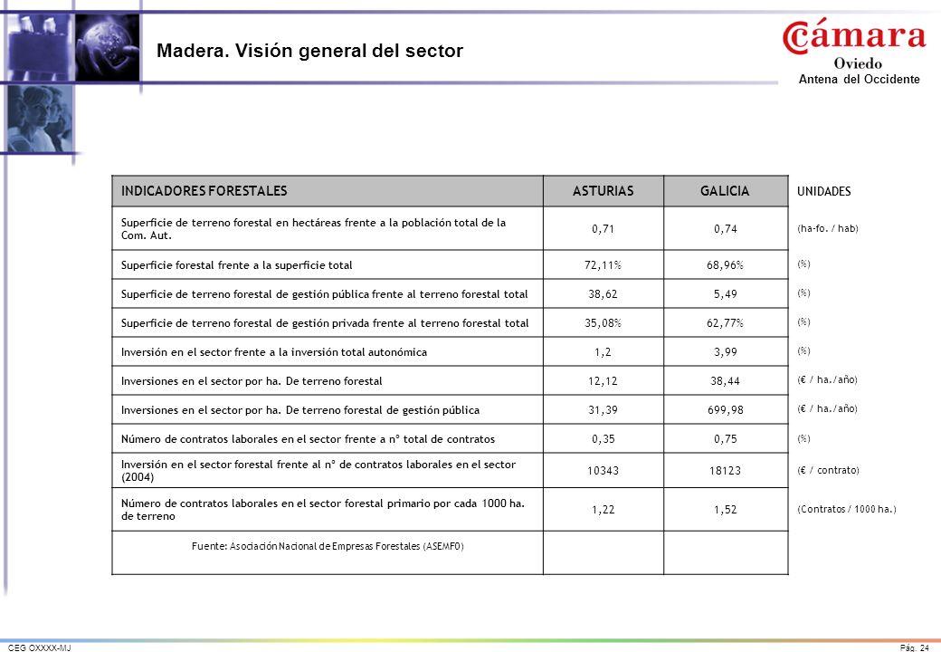 Madera. Visión general del sector