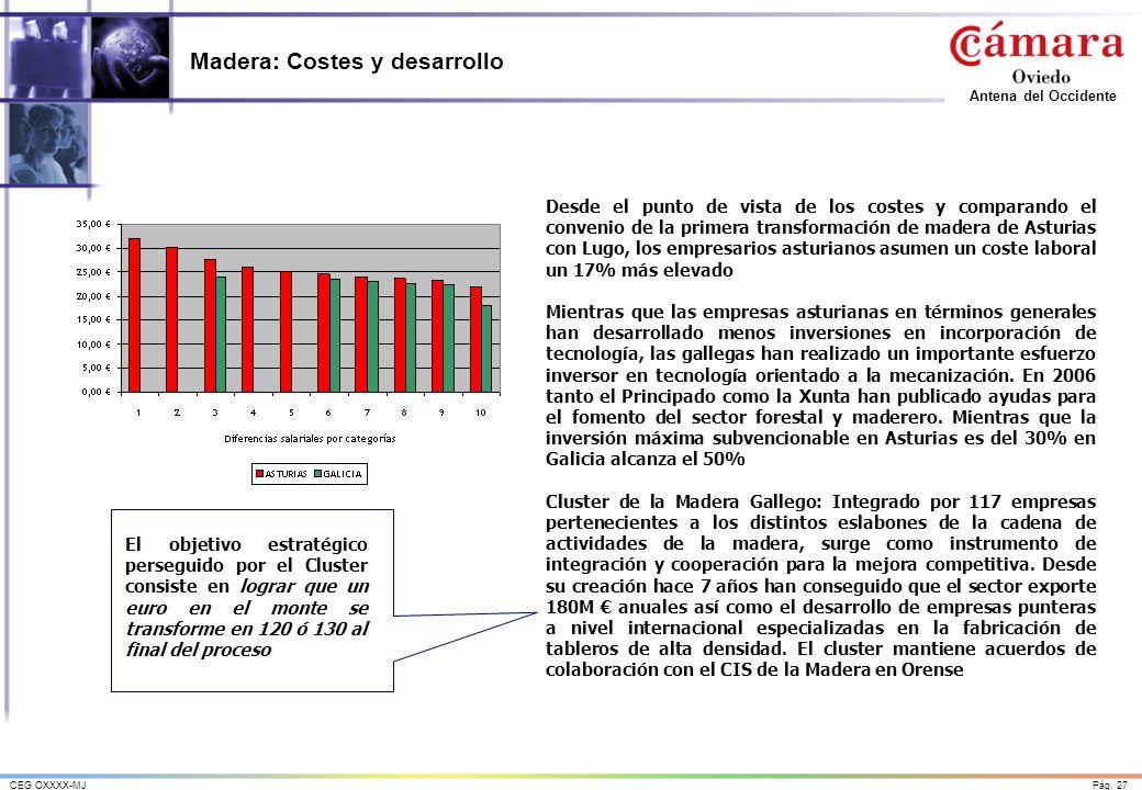 Madera: Costes y desarrollo
