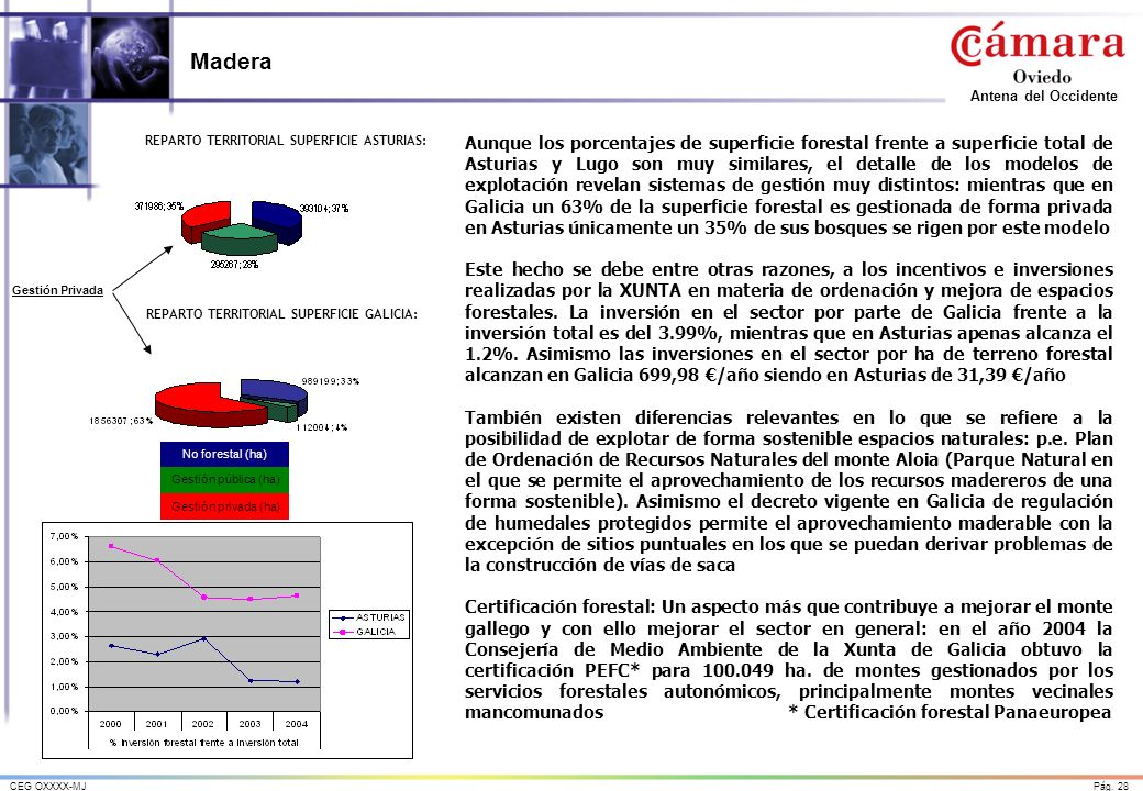 Madera REPARTO TERRITORIAL SUPERFICIE ASTURIAS: