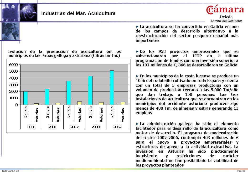 Industrias del Mar. Acuicultura