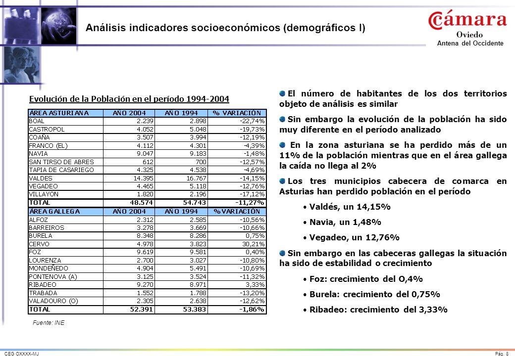 Análisis indicadores socioeconómicos (demográficos I)