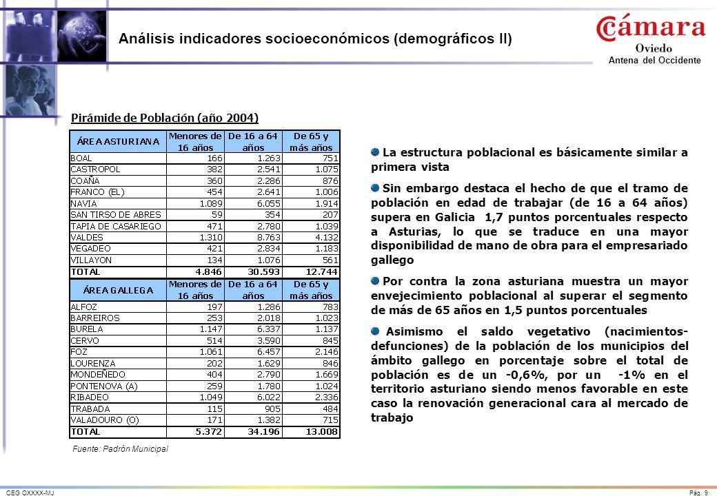 Análisis indicadores socioeconómicos (demográficos II)