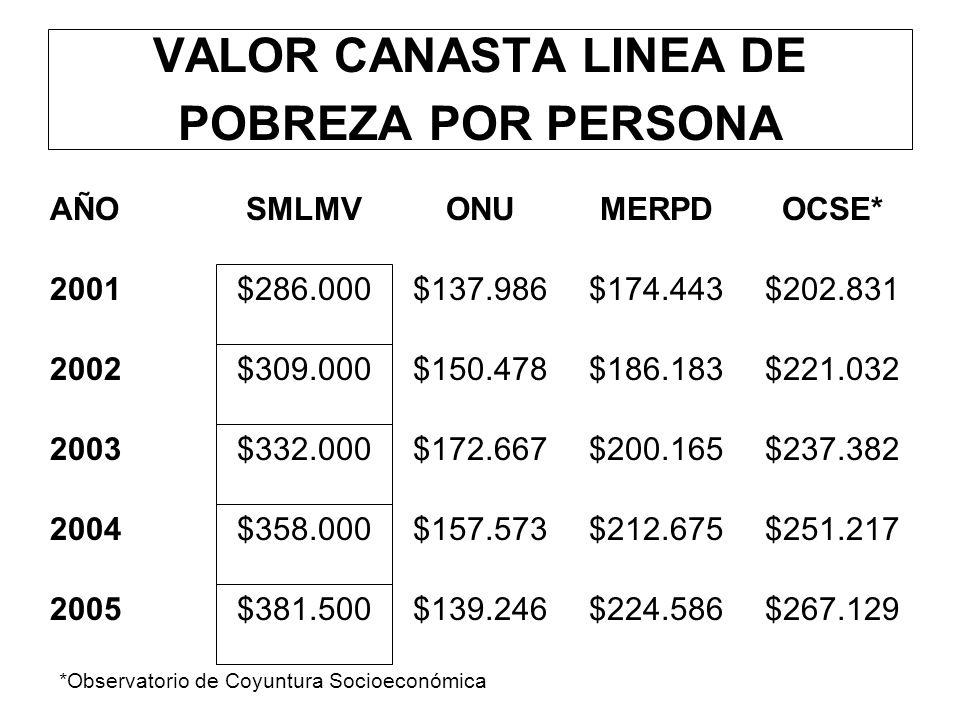 VALOR CANASTA LINEA DE POBREZA POR PERSONA