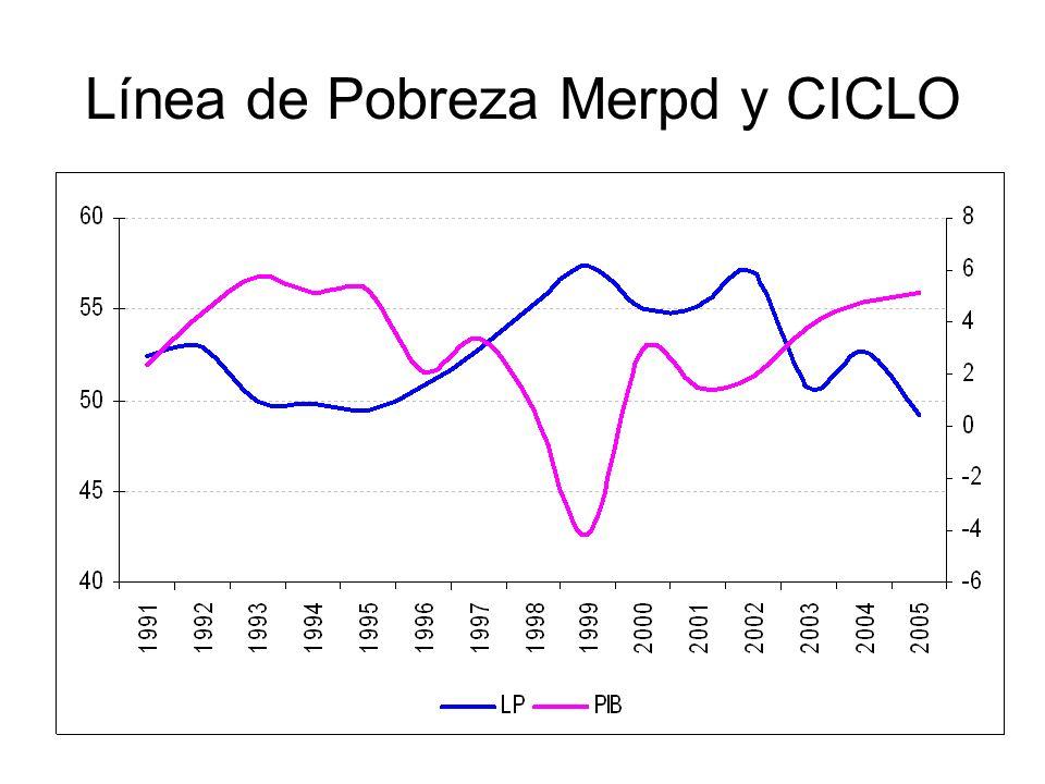 Línea de Pobreza Merpd y CICLO