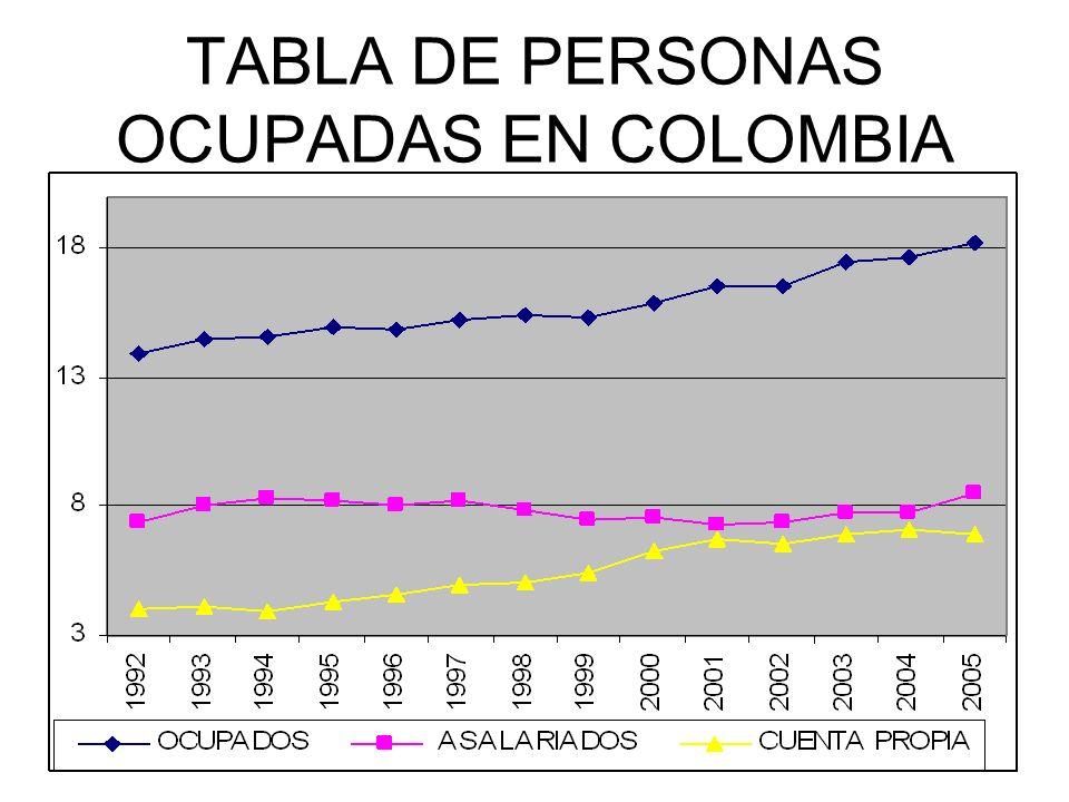 TABLA DE PERSONAS OCUPADAS EN COLOMBIA