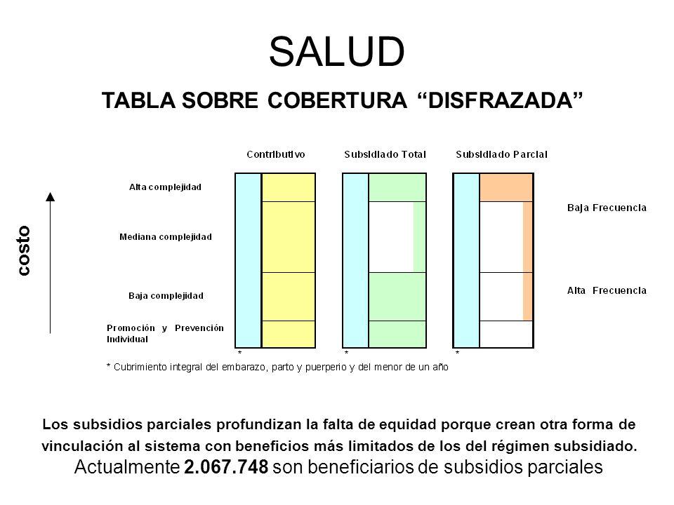 TABLA SOBRE COBERTURA DISFRAZADA