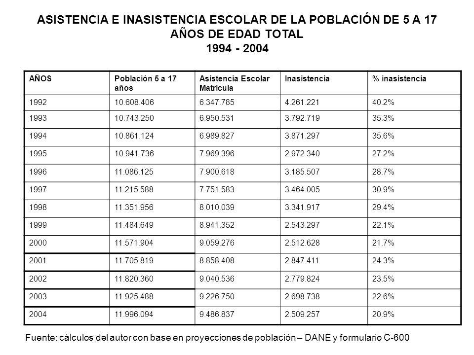 ASISTENCIA E INASISTENCIA ESCOLAR DE LA POBLACIÓN DE 5 A 17 AÑOS DE EDAD TOTAL 1994 - 2004