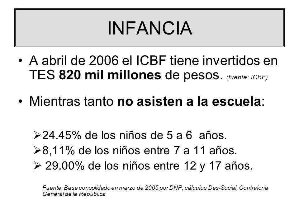 INFANCIA A abril de 2006 el ICBF tiene invertidos en TES 820 mil millones de pesos. (fuente: ICBF) Mientras tanto no asisten a la escuela: