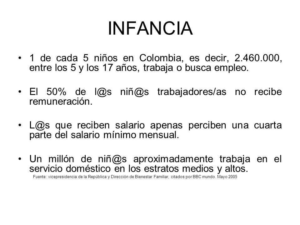 INFANCIA 1 de cada 5 niños en Colombia, es decir, 2.460.000, entre los 5 y los 17 años, trabaja o busca empleo.