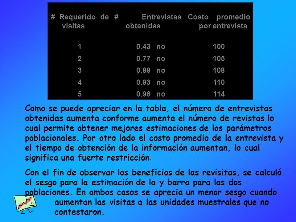 # Requerido de visitas # Entrevistas obtenidas. Costo promedio por entrevista. 1. 0.43. no. 100.
