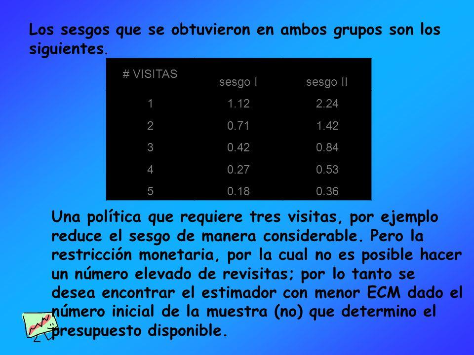 Los sesgos que se obtuvieron en ambos grupos son los siguientes.