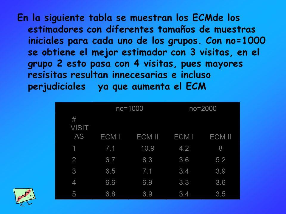 En la siguiente tabla se muestran los ECMde los estimadores con diferentes tamaños de muestras iniciales para cada uno de los grupos. Con no=1000 se obtiene el mejor estimador con 3 visitas, en el grupo 2 esto pasa con 4 visitas, pues mayores resisitas resultan innecesarias e incluso perjudiciales ya que aumenta el ECM