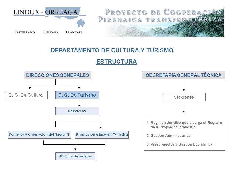DEPARTAMENTO DE CULTURA Y TURISMO ESTRUCTURA