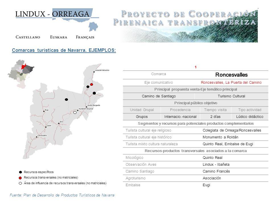 Roncesvalles Comarcas turísticas de Navarra. EJEMPLOS: 1 Comarca