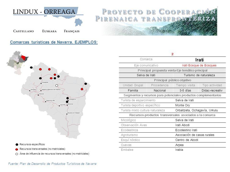 Irati Comarcas turísticas de Navarra. EJEMPLOS: 2 Comarca