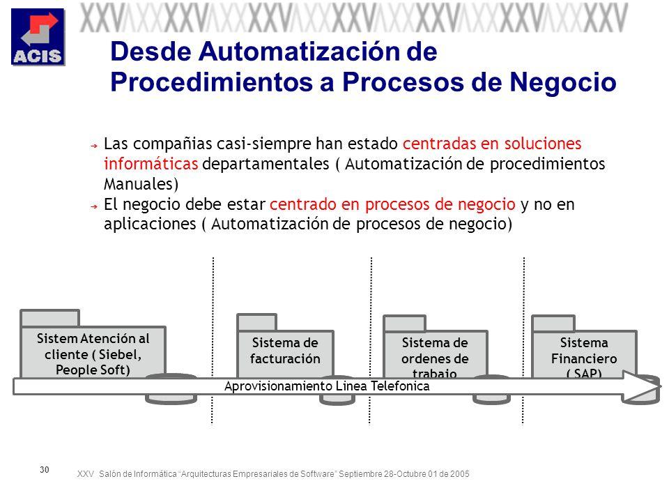 Desde Automatización de Procedimientos a Procesos de Negocio