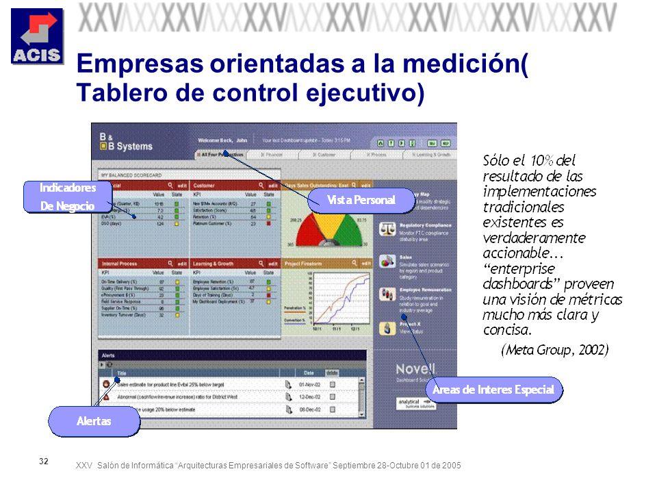 Empresas orientadas a la medición( Tablero de control ejecutivo)