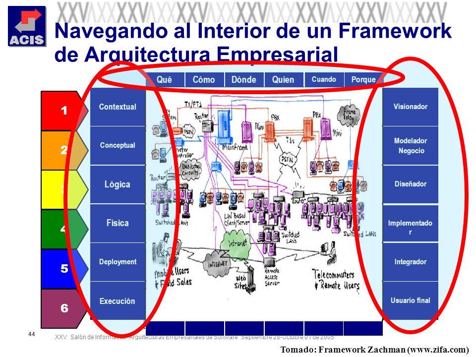 Navegando al Interior de un Framework de Arquitectura Empresarial