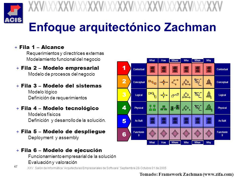Enfoque arquitectónico Zachman