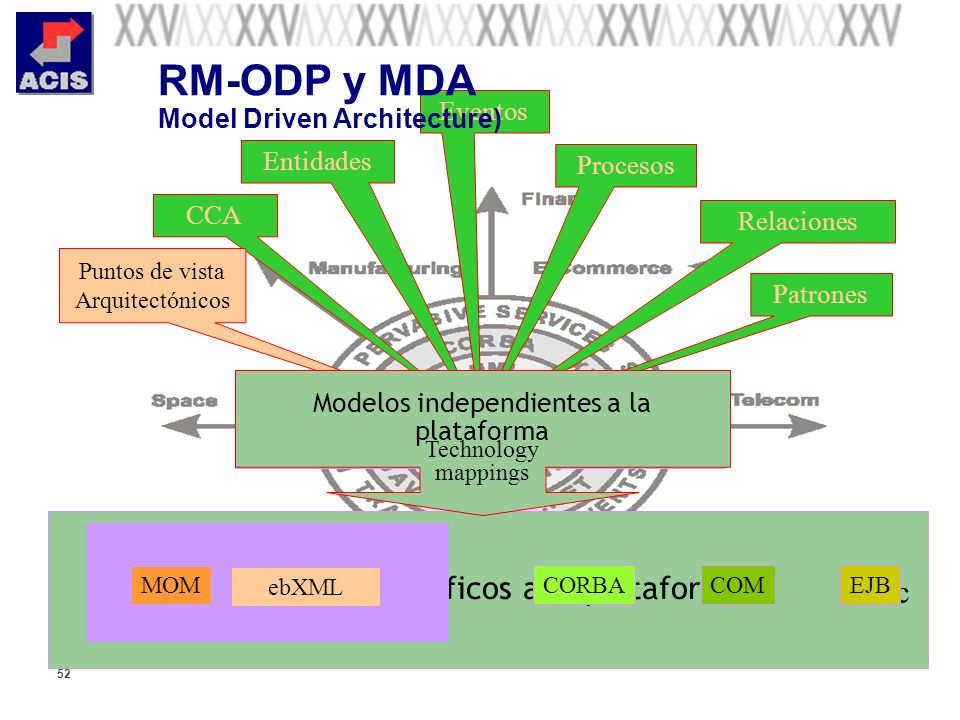 RM-ODP y MDA Model Driven Architecture)