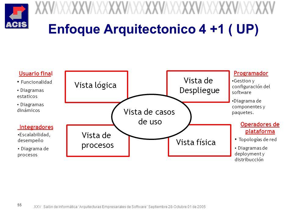 Enfoque Arquitectonico 4 +1 ( UP)