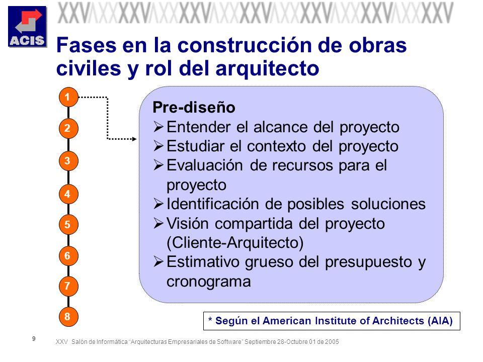 Fases en la construcción de obras civiles y rol del arquitecto