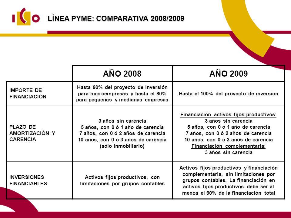 AÑO 2008 AÑO 2009 LÍNEA PYME: COMPARATIVA 2008/2009