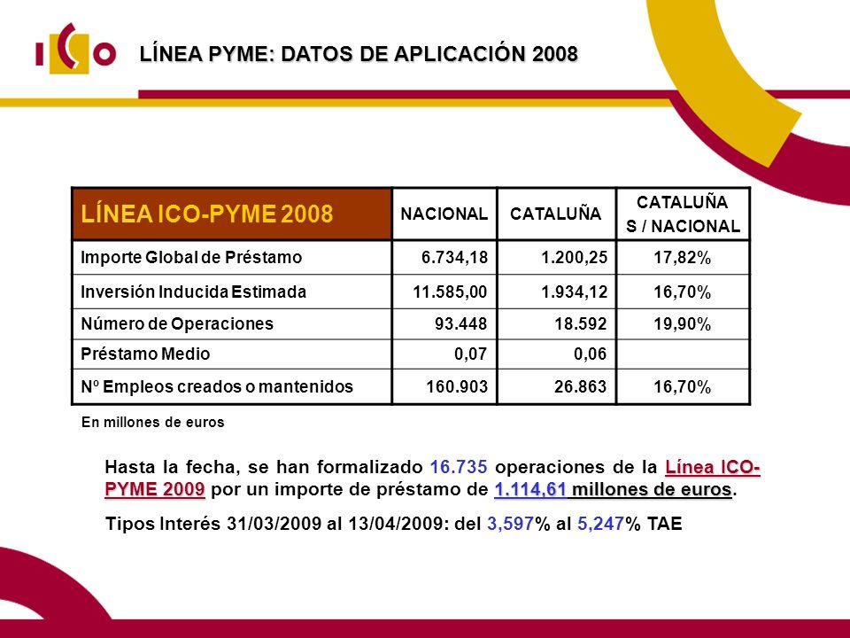 LÍNEA ICO-PYME 2008 LÍNEA PYME: DATOS DE APLICACIÓN 2008