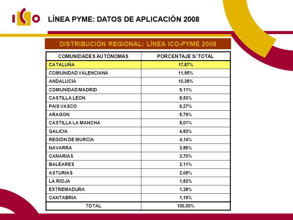DISTRIBUCIÓN REGIONAL: LÍNEA ICO-PYME 2008 COMUNIDADES AUTÓNOMAS