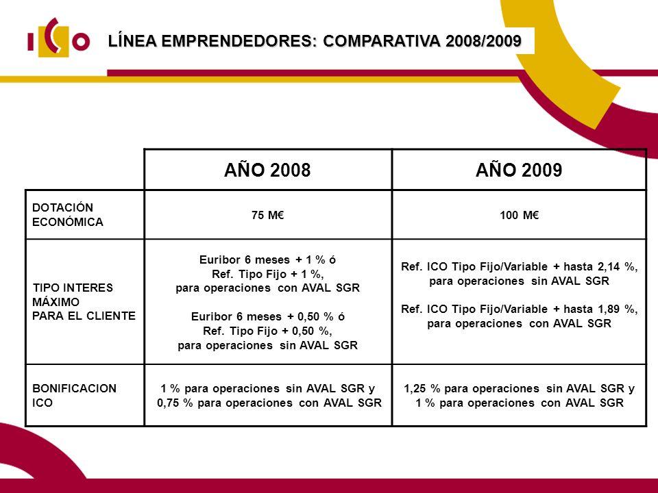 AÑO 2008 AÑO 2009 LÍNEA EMPRENDEDORES: COMPARATIVA 2008/2009