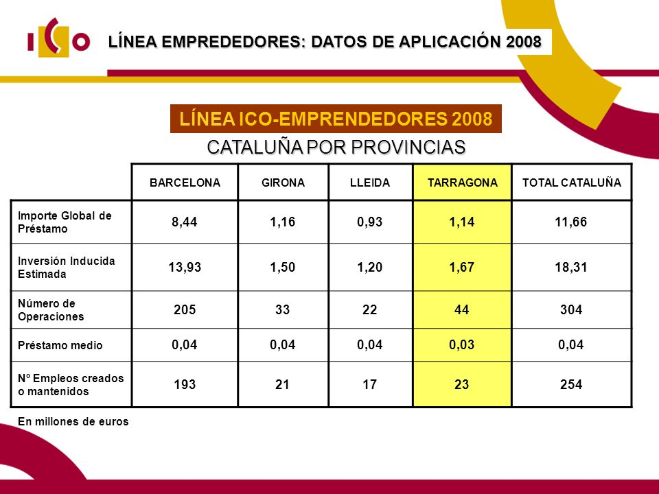 LÍNEA ICO-EMPRENDEDORES 2008