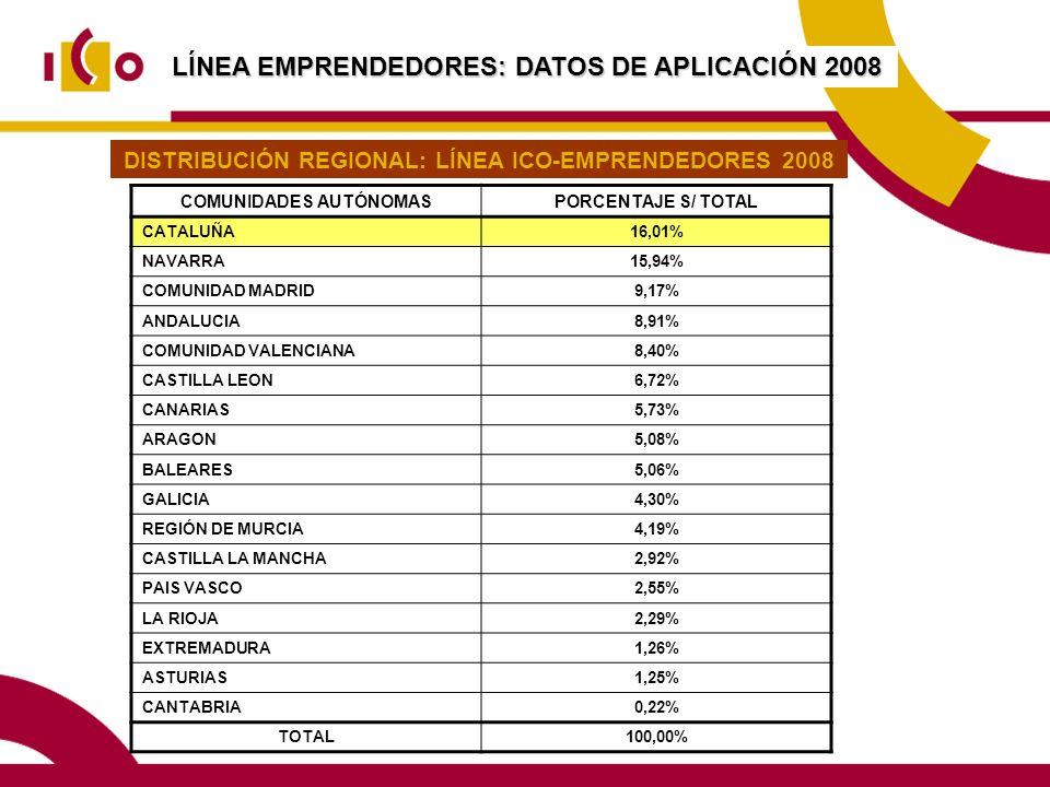 LÍNEA EMPRENDEDORES: DATOS DE APLICACIÓN 2008