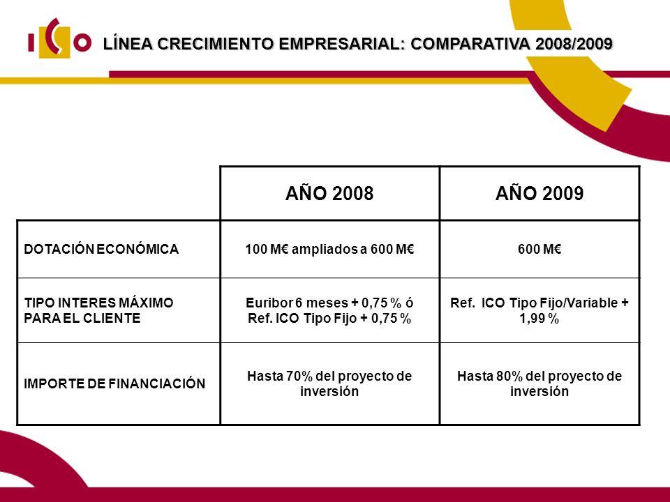 AÑO 2008 AÑO 2009 LÍNEA CRECIMIENTO EMPRESARIAL: COMPARATIVA 2008/2009