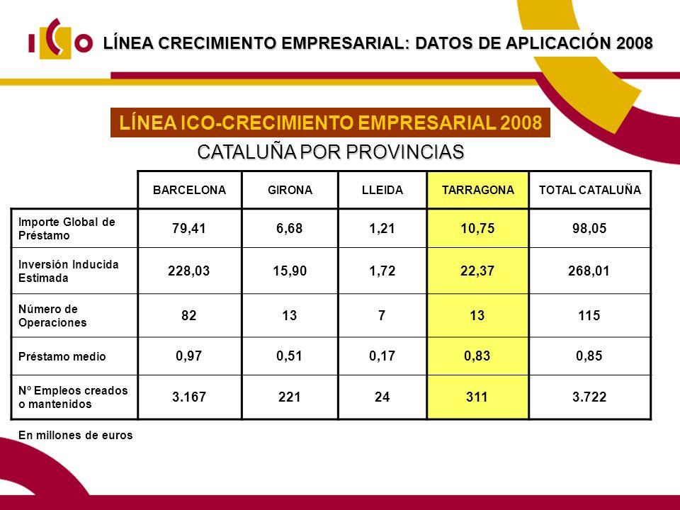 LÍNEA ICO-CRECIMIENTO EMPRESARIAL 2008