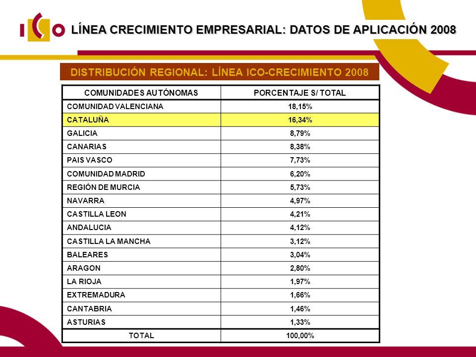 LÍNEA CRECIMIENTO EMPRESARIAL: DATOS DE APLICACIÓN 2008
