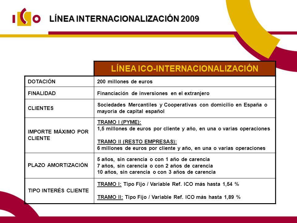 LÍNEA ICO-INTERNACIONALIZACIÓN