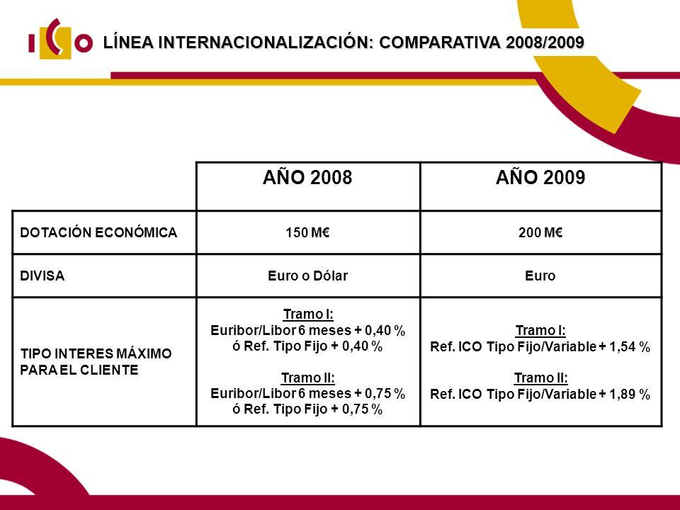 AÑO 2008 AÑO 2009 LÍNEA INTERNACIONALIZACIÓN: COMPARATIVA 2008/2009