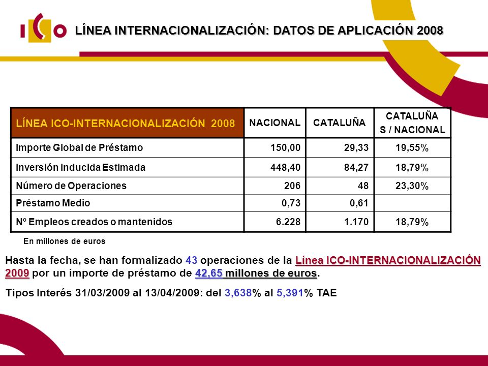 LÍNEA INTERNACIONALIZACIÓN: DATOS DE APLICACIÓN 2008