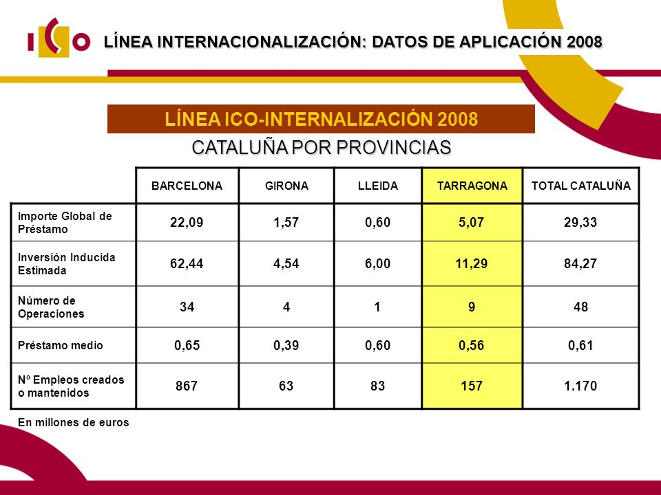 LÍNEA ICO-INTERNALIZACIÓN 2008
