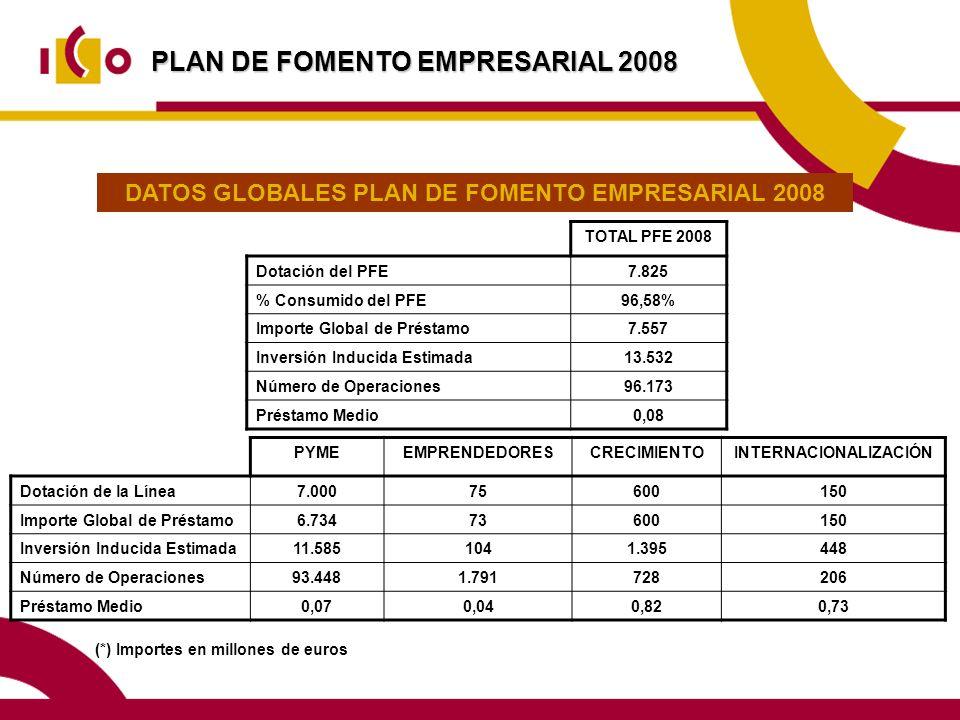 PLAN DE FOMENTO EMPRESARIAL 2008