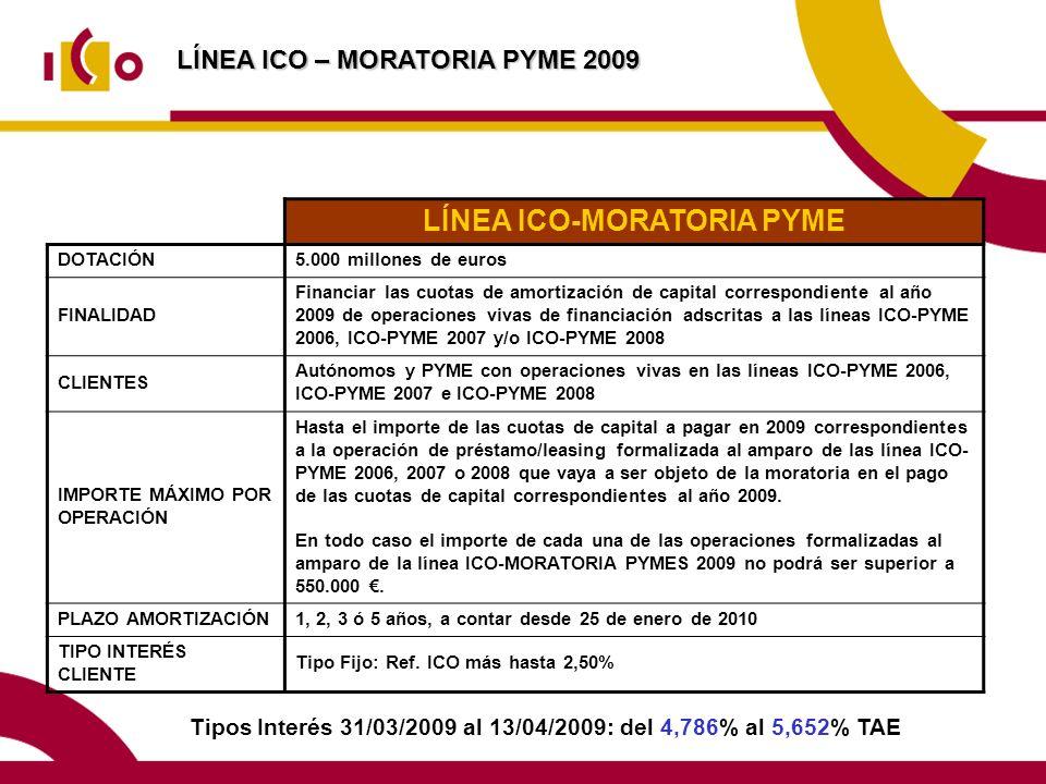 LÍNEA ICO-MORATORIA PYME