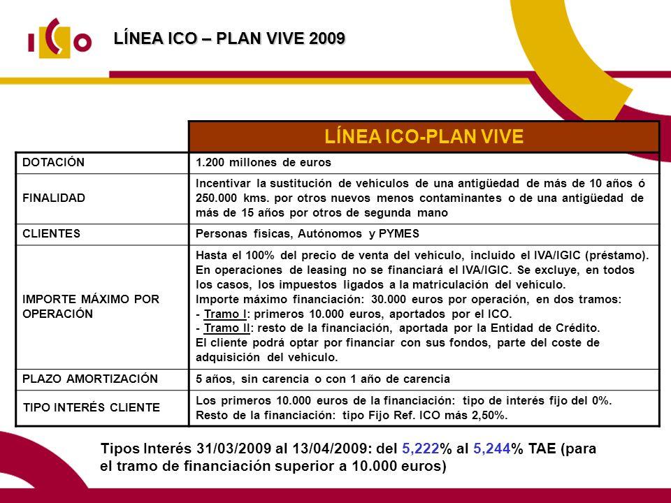 LÍNEA ICO-PLAN VIVE LÍNEA ICO – PLAN VIVE 2009