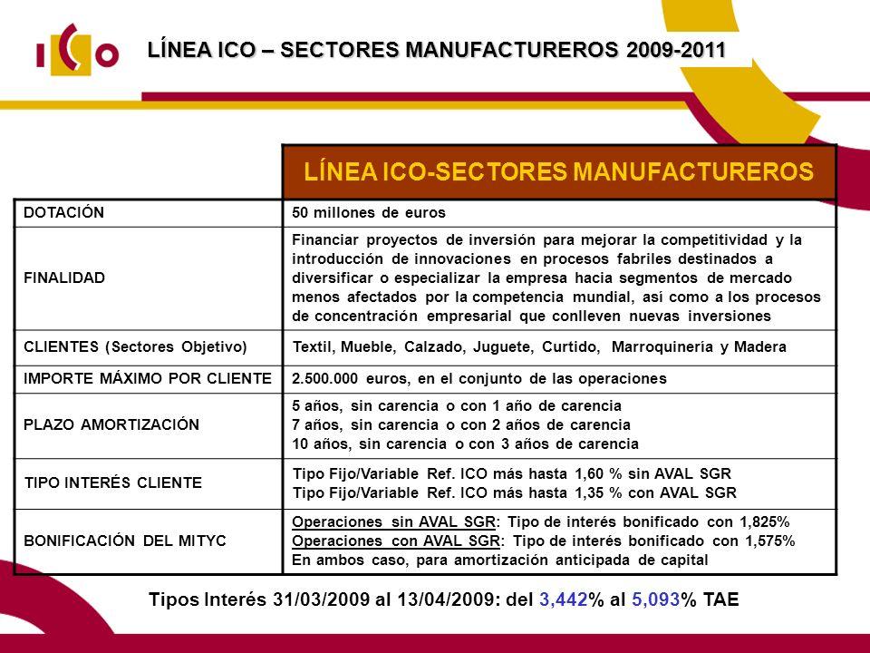 LÍNEA ICO-SECTORES MANUFACTUREROS