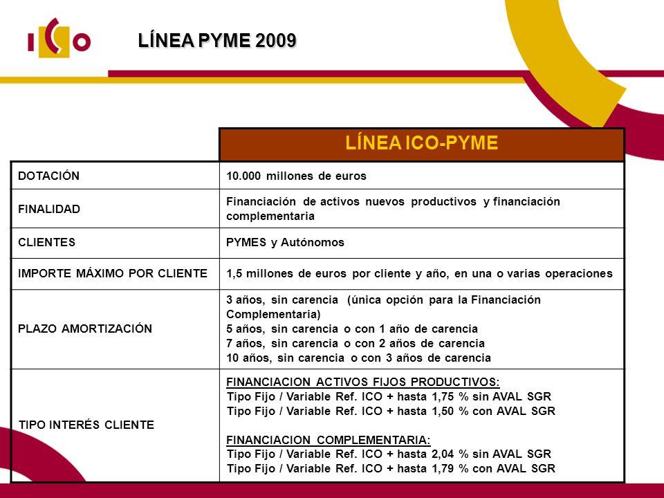LÍNEA PYME 2009 LÍNEA ICO-PYME