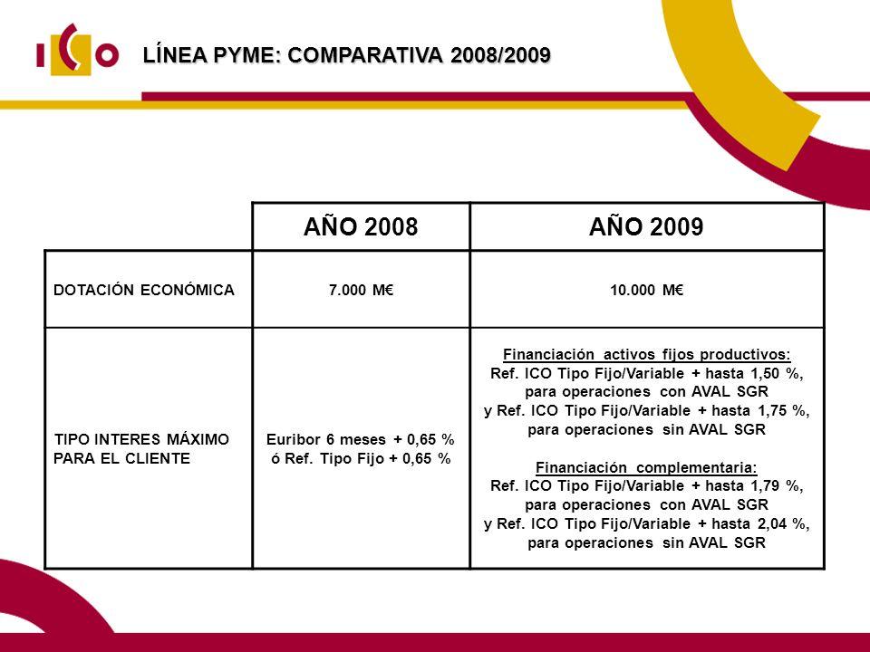 AÑO 2008 AÑO 2009 LÍNEA PYME: COMPARATIVA 2008/2009 DOTACIÓN ECONÓMICA