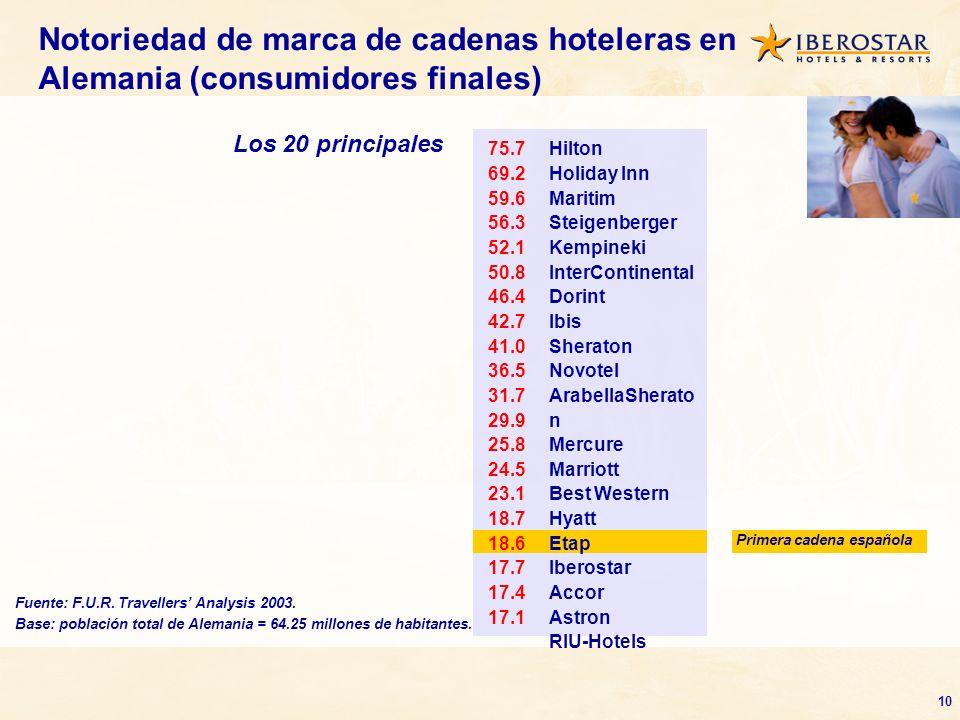 Notoriedad de marca de cadenas hoteleras en Alemania (consumidores finales)
